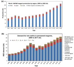 REE Recovery from End-of-Life NdFeB Permanent Magnet Scrap: A Critical Review